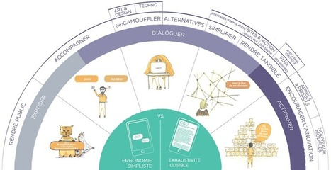Design de la privacy, une cartographie de veille à enrichir | Analytics, datavisualisations et horizons prédictifs | Scoop.it