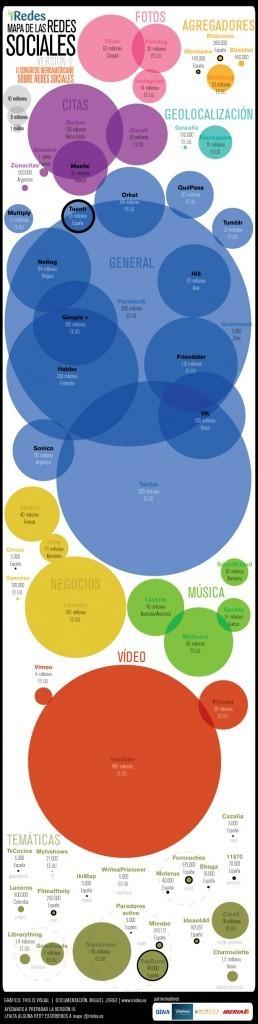 Infografía sobre el mapa de las redes sociales en Iberoamérica | Pizarra Digital | Scoop.it