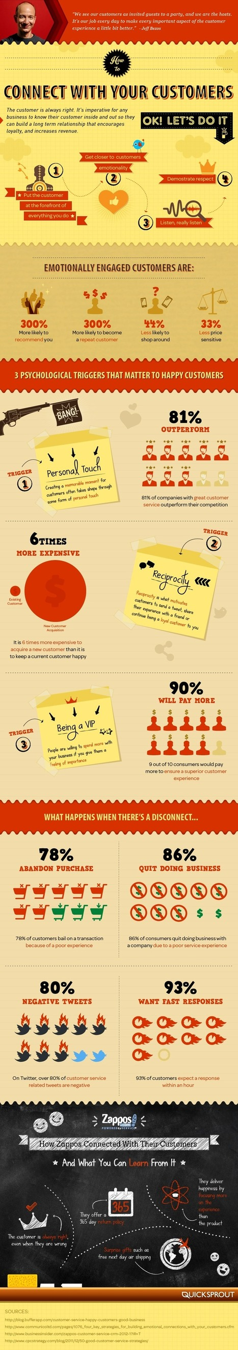 Cómo conectar con tus clientes #infografia #infographic #marketing | Seo, Social Media Marketing | Scoop.it