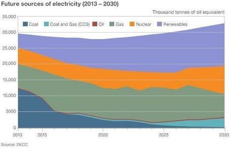 UK energy mix: Where does our power come from? | Geography @ Stretford | Scoop.it