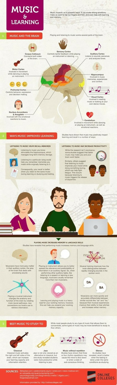 #Educacion #infografía - El impacto de la música en el aprendizaje | Sociedad 3.0 | Scoop.it