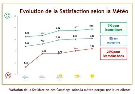 Tourisme & Camping : Une mauvaise météo fait chuter de 8 % la satisfaction client ! | Le site www.clicalsace.com | Scoop.it