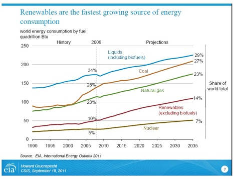 Charts: The rise of renewable energy | green infographics | Scoop.it