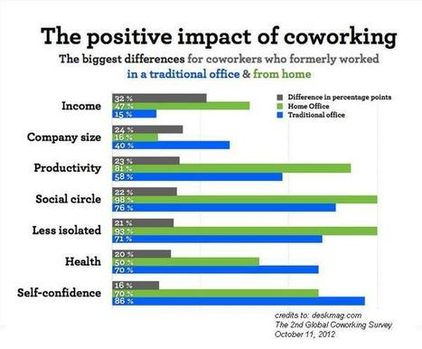 Statistics Says Coworking Spaces Increase VA Productivity! | Splaces of work | Scoop.it