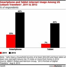 Travelers Seek Out Local Info via Mobile | Social Thinking | Scoop.it