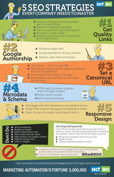 5 estrategias que toda empresa necesita hacer suyas para dominar el arte del SEO : Marketing Directo | Publicidad & Marketing | Scoop.it