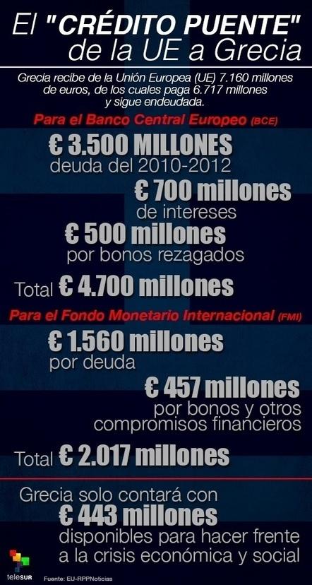 UE desembolsa crédito puente para seguir endeudando a Grecia | Noticias | teleSUR | Global politics | Scoop.it