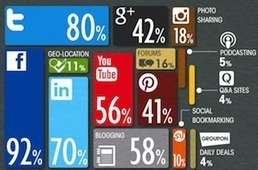 How (And Why) Brands Are Using Social Media For Business [INFOGRAPHIC] - AllTwitter | facts | Scoop.it