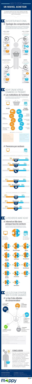 E-commerce & CRM | Le Zinc de Co | Scoop.it