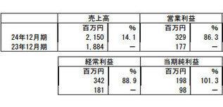 昨年12月上場婚活サービスのIBJ、今期純利益101.3%増   tech & finance   Scoop.it
