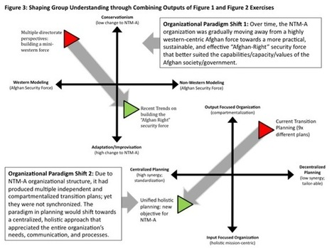 Back to the Source of Scenario Planning: Military Design in Practice | Small Wars Journal | Scenario Planning & Strategy Playbook | Scoop.it