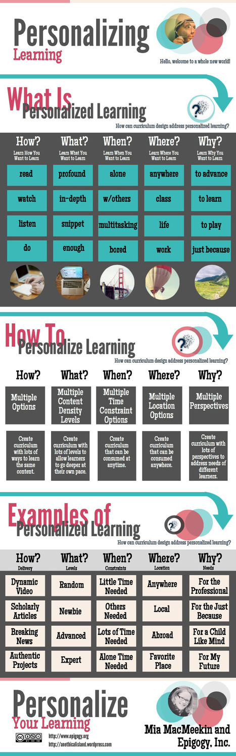 A Beginner's Guide To Personalized Learning | School Libraries around the world | Scoop.it