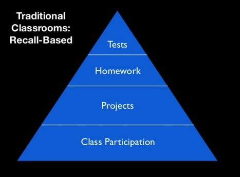 A Whole Different Way of Thinking About the Flipped Classroom Model | Keep Learning | Backwards Classroom | Scoop.it
