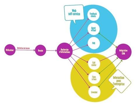 L'agent virtuel comme solution de la gestion de la relation client numérique | Agents Virtuels | Gestion de la relation client | Scoop.it