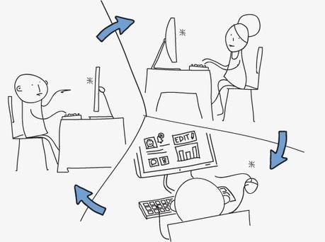 Les outils collaboratifs 2.0 : l'avenir de la communication interne ?   Marie Lagoute   Scoop.it