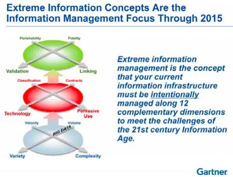 Beyond Big Data: Gartner on | BigDataUniverse | Scoop.it