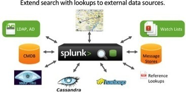Hadoop and Splunk Use cases | Splunk Partner News | Scoop.it