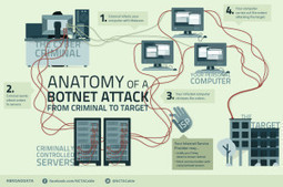 Botnet: From Criminal To Target | Cable Tech Talk | Surfing the Broadband Bit Stream | Scoop.it