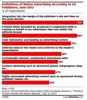 CONTENT MARKETING AS ADVERTISING -How Do You De... | Content Curation and SEO | Scoop.it