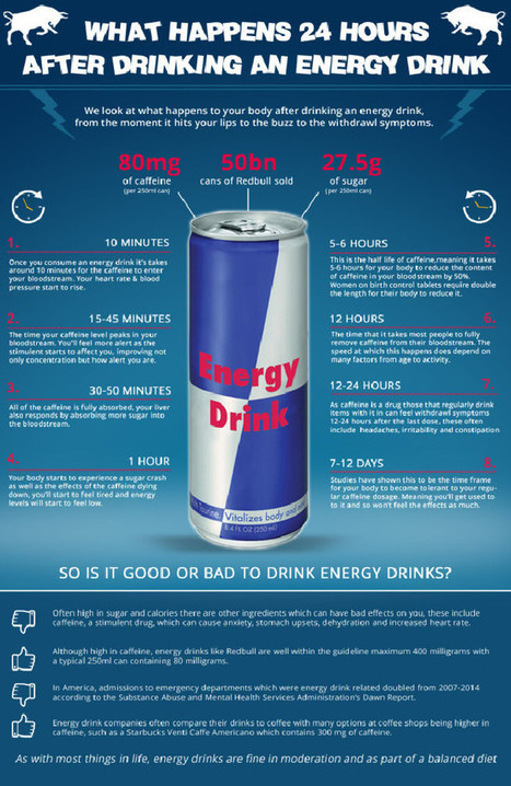 What a can of Red Bull does to you | EFM King William Street Recommended Reads | Scoop.it