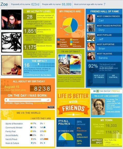 My Social Strand Turns Your Facebook Profile Into an Infographic | Social media culture | Scoop.it