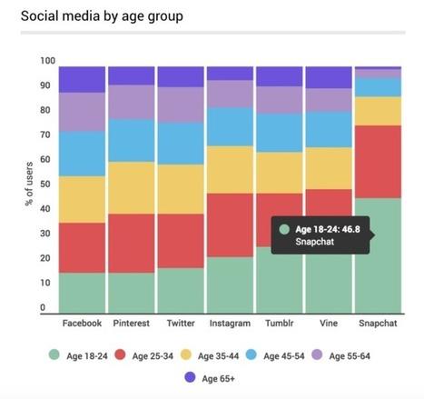5 statistiche attuali da conoscere sull'evoluzione dei Social Media | Social media culture | Scoop.it