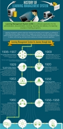 The History of Learning Management Systems Infographic | Business and Economics: E-Learning and Blended Learning | Scoop.it