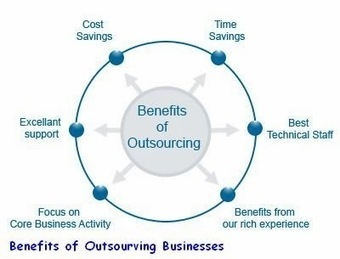 web software development company in India: Benefits That Businesses Can Acquire by Outsourcing Internet Marketing Services | Website Designing and Development | Scoop.it
