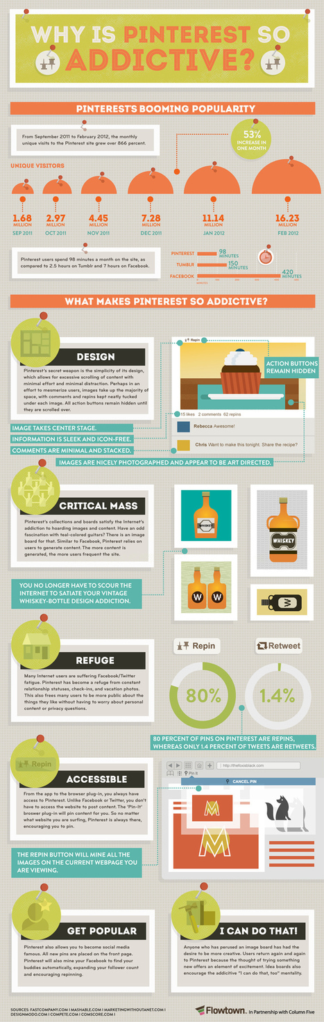 Why Is Pinterest So Addictive? an Infographic | Social media - promoting the arts. | Scoop.it