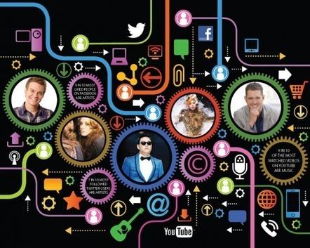 Musique et réseaux sociaux sont au diapason selon l'Ifpi | Musique et Web culture | Scoop.it