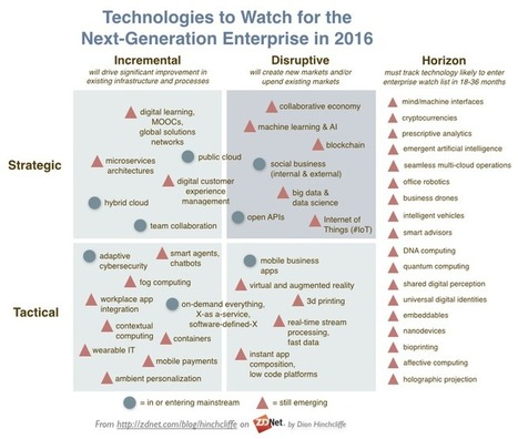 The enterprise technologies to watch in 2016 | ZDNet | Cohenovation**KM** | Scoop.it