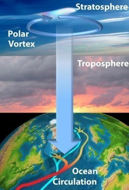 Winds High in the Stratosphere Affect Deep-Ocean Currents ... | Grade 10 | Scoop.it