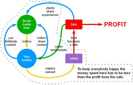 B2B Marketers in Social media Marketing | Social Media for Selling | Scoop.it