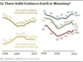 Tea party Republicans are biggest climate change deniers, new Pew poll finds - Washington Post (blog)   Climate Change   Scoop.it