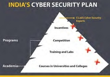 India Unlikely to Meet Cyber Security Workforce Target - See more at: http://digitallearning.eletsonline.com/2013/10/india-unlikely-to-meet-cyber-security-workforce-target/#sthash.uTAzEOGE.dpuf - A... | Promising career in Cyber Security | Scoop.it