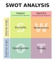 SWOT analysis for libraries - a compilation piece   BIBLIOMAGE   Scoop.it