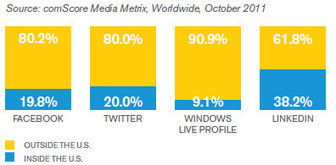 10 Key Facts, Stats and Findings about the State of Social Media in 2011 | Designing  service | Scoop.it