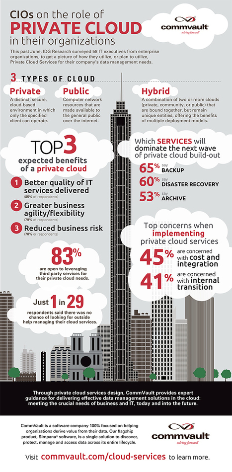 Private cloud deployments lead to better quality of enterprise IT - BetaNews | trends of the future | Scoop.it