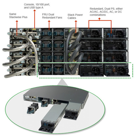 WS-C3750X-48PF-L - Cisco 3750X PoE Core Switch 48 Port | router-switch | Scoop.it