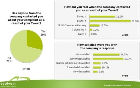 70% of Companies Ignore Customer Complaints on Twitter | Small Business Marketing | Scoop.it