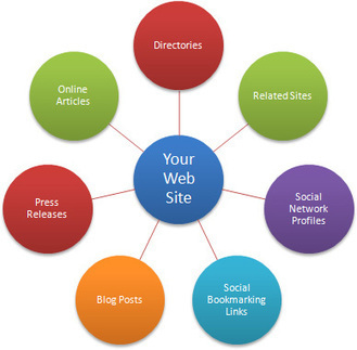 Web Design by D4Designit: Backlinks Introduction | Design and Grow | Scoop.it