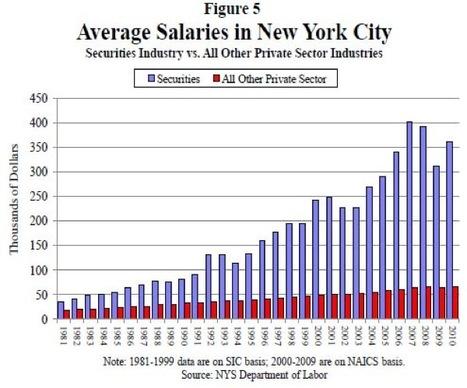 Bankers' salaries vs. everyone else's – Boing Boing   Demand Transformation   Scoop.it