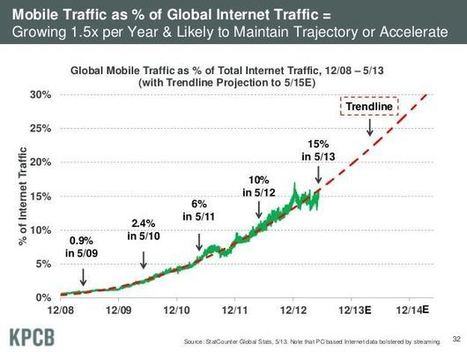 It's Time: Taking Advantage of the Growth in Mobile Web Traffic | Content Marketing | Scoop.it