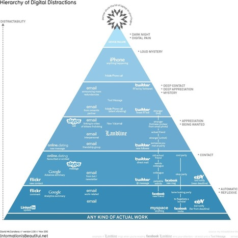 Information Is Beautiful | The Hierarchy Of Digital Distractions | Veille web-technologique | Scoop.it