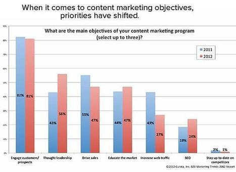 B2B Content Marketing: Adoption Surging, but Objectives Are Shifting | Digital SMBs | Scoop.it