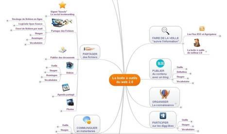 MindMeister: Un outil de Mind Mapping et de Brainstorming | Cartes mentales, mind maps | Scoop.it