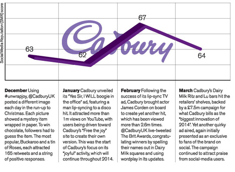 Cadbury's Social Media Presence | Marketing Magazine | Social Media Marketing | Scoop.it