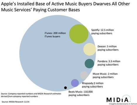 Spotify, Apple, YouTube And The Streaming Pincer Movement | Music & Book ATAWAD | Scoop.it