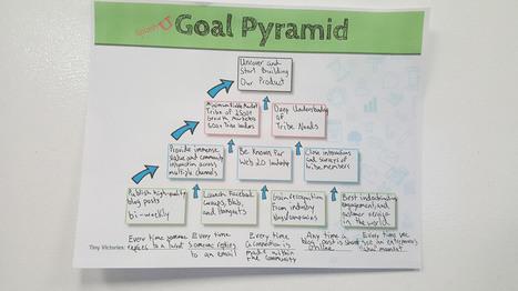 Building a Content Marketing Machine That Works   Content Marketing & Content Strategy   Scoop.it