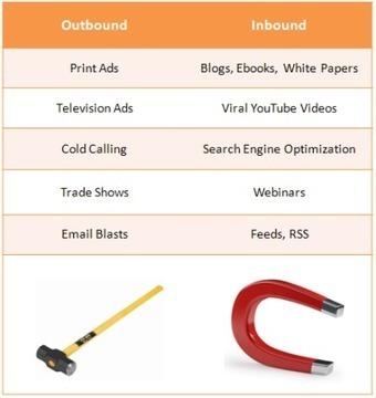 What Is Inbound Marketing? | Marketing SEO content inbound | Scoop.it